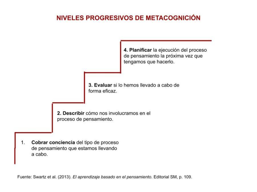 Niveles_Metacognicion1